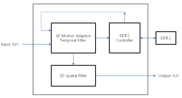 Asic fpga camera isp ip core 3d2d noise reduction block diagram image quality comparison our noise reduction core can keep edge sharpness in spite of removing noises ccuart Image collections