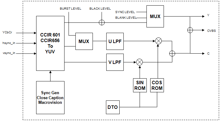 asic  fpga, camera isp ip core, block diagram